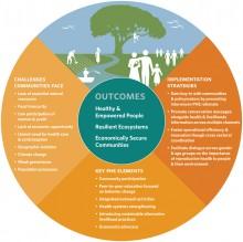 Población, Salud, y Medio Ambiente (PSM)